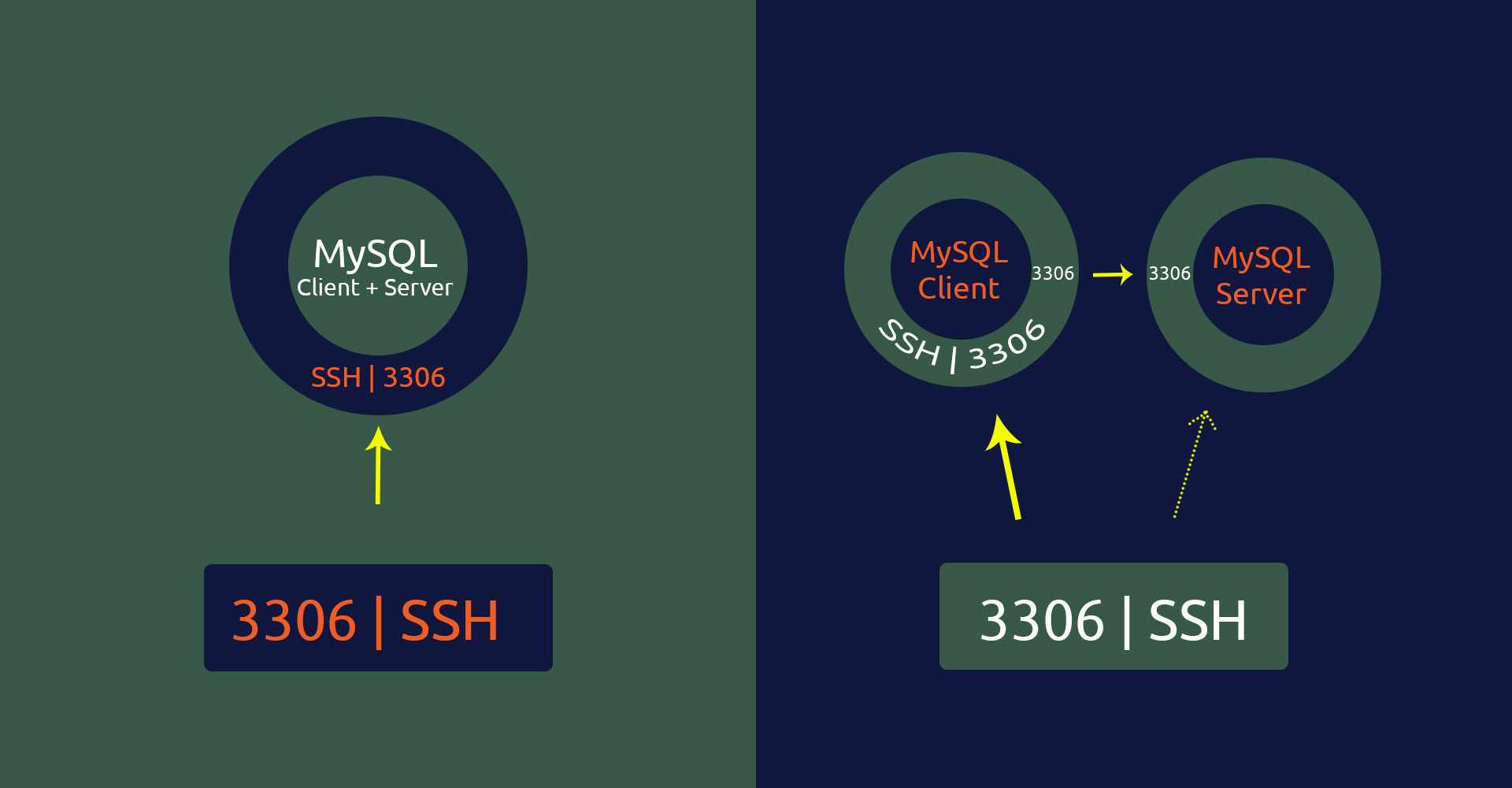 Remotely Access MySQL Server Over SSH Tunnel