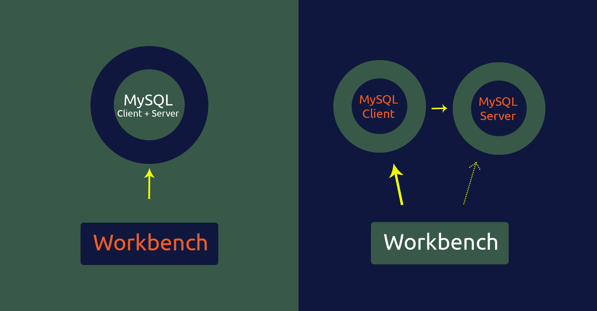 Using Workbench To Connect To Remote MySQL Server Over SSH Tunnel